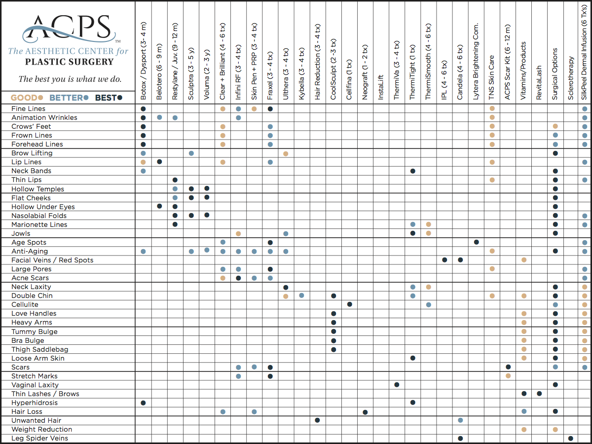 ACPS Spa reference chart - The best you is what we do.